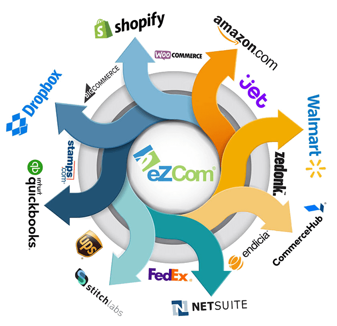eZCom ecommerce integrations infograph