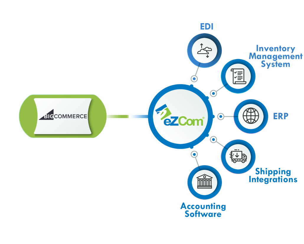 Infograph BigCommerce eZCom connector
