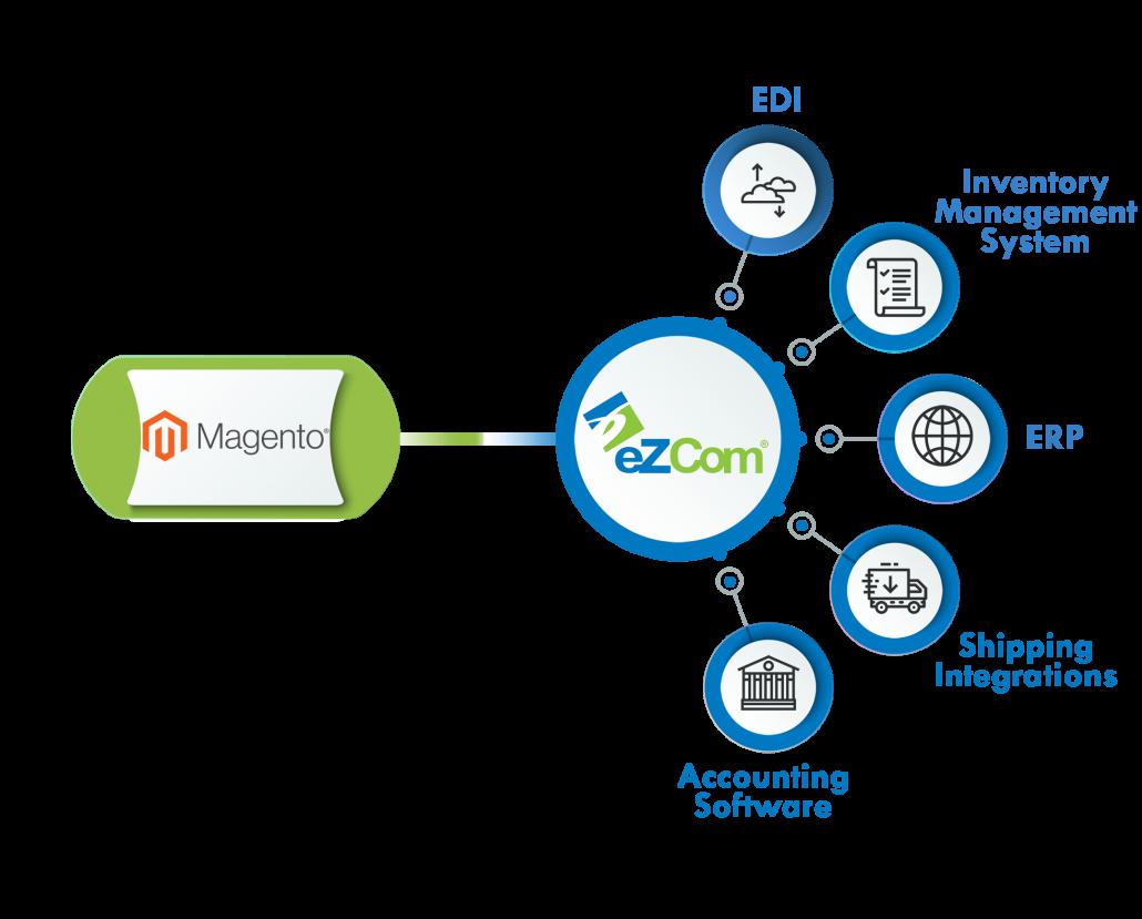 Infograph Magento eZCom connector