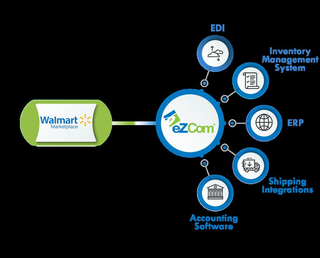 Infograph Walmart eZCom connector