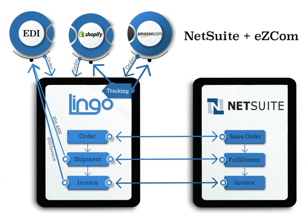 NetSuite Lingo connector