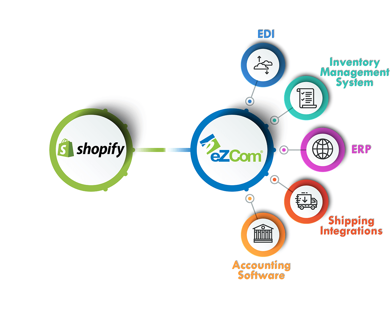 Shopify eZCom connector