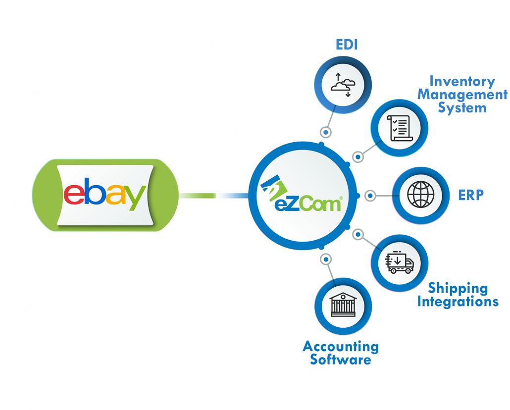 eBay eZCom connector