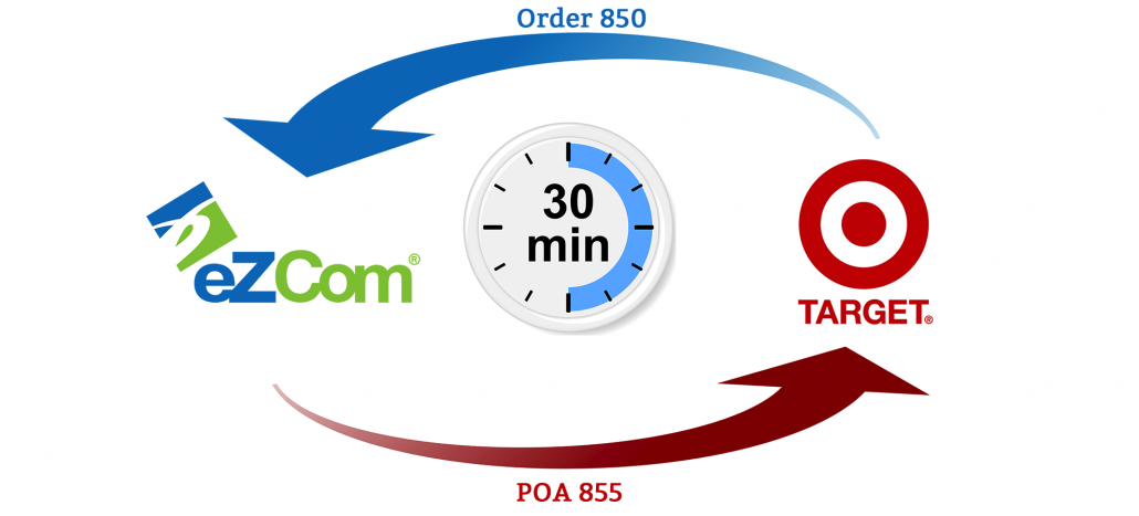eZCom and Target purchase order agreement