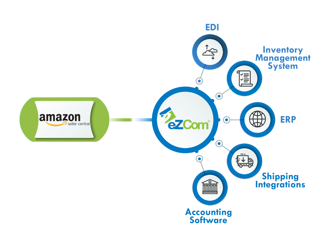 Infographic of the connection between Amazon Seller Central and eZCom