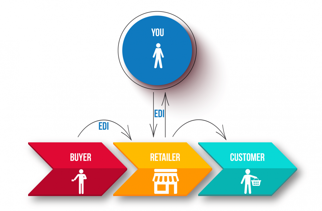 Infograph connecting EDI to buyer to retail to customer