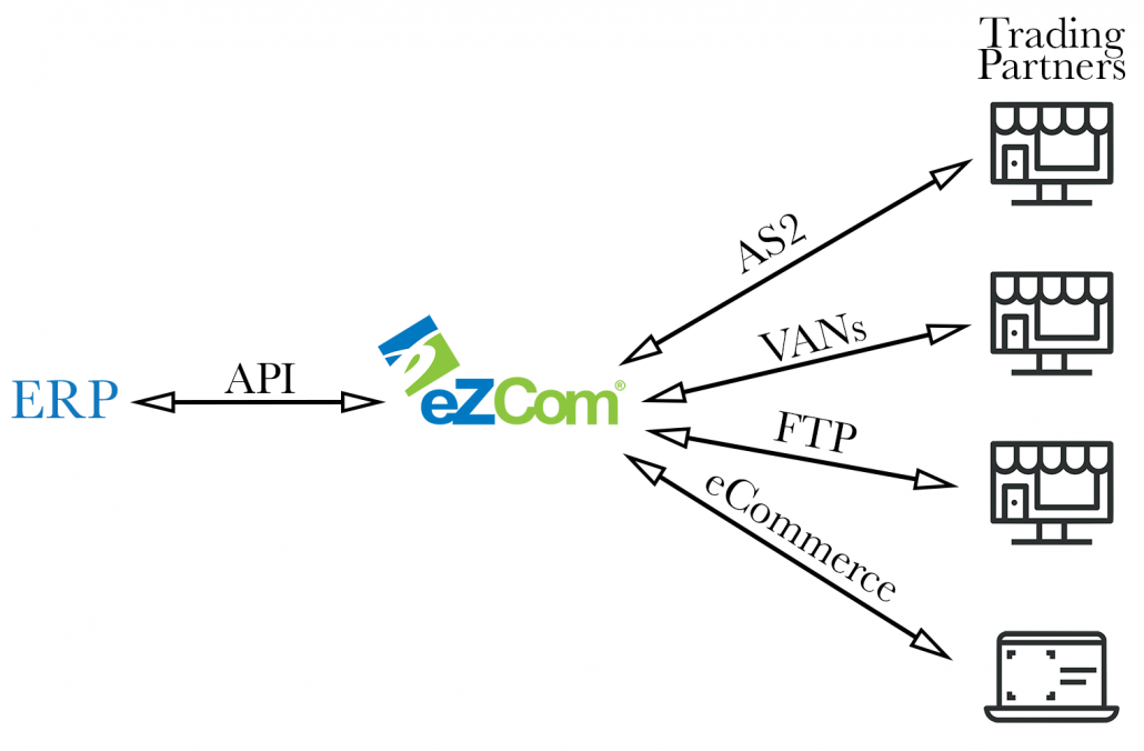 Infograph ERP and eZCom connector