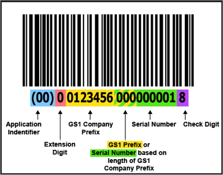 GS1 Label