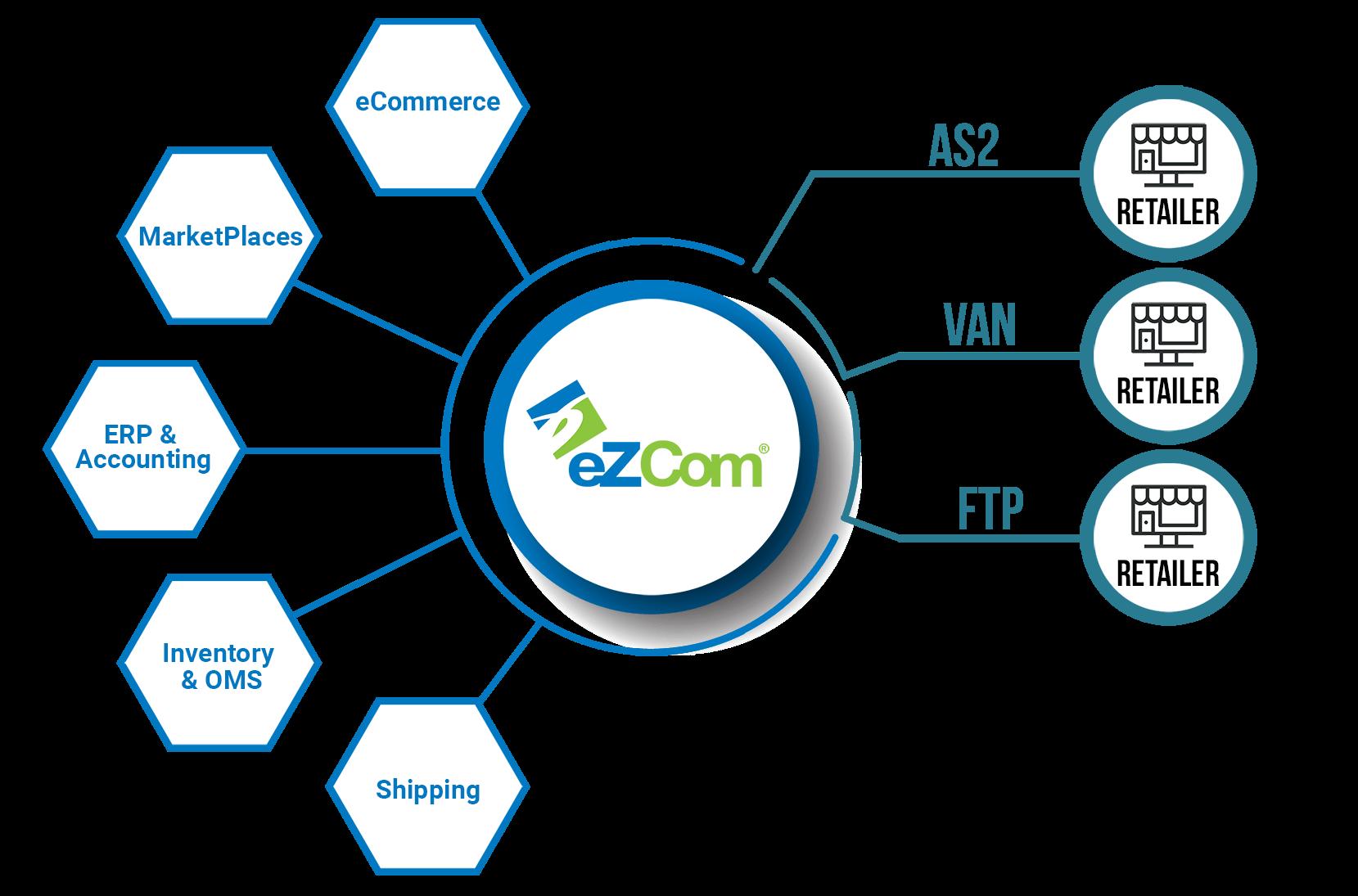 eZCom connector