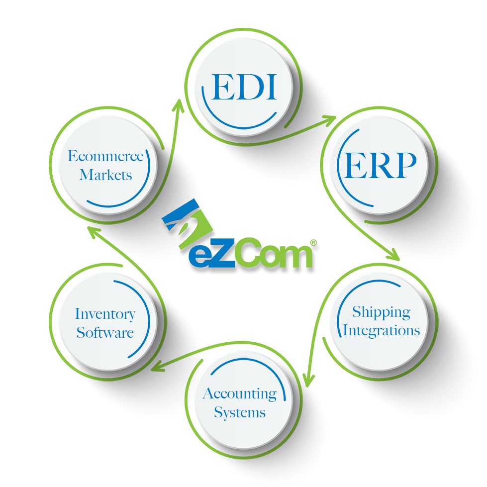 Infographic of eZCom's connection to ERP, inventory, EDI, ecommerce, shipping