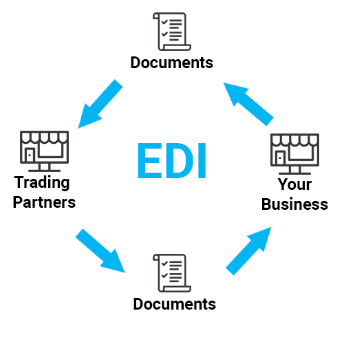 Infographic about EDI process