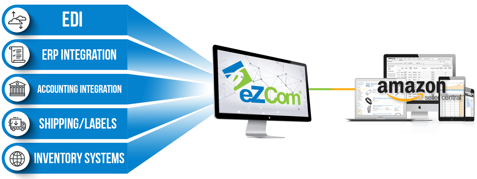 Infographic of eZCom's connection to Amazon Seller central