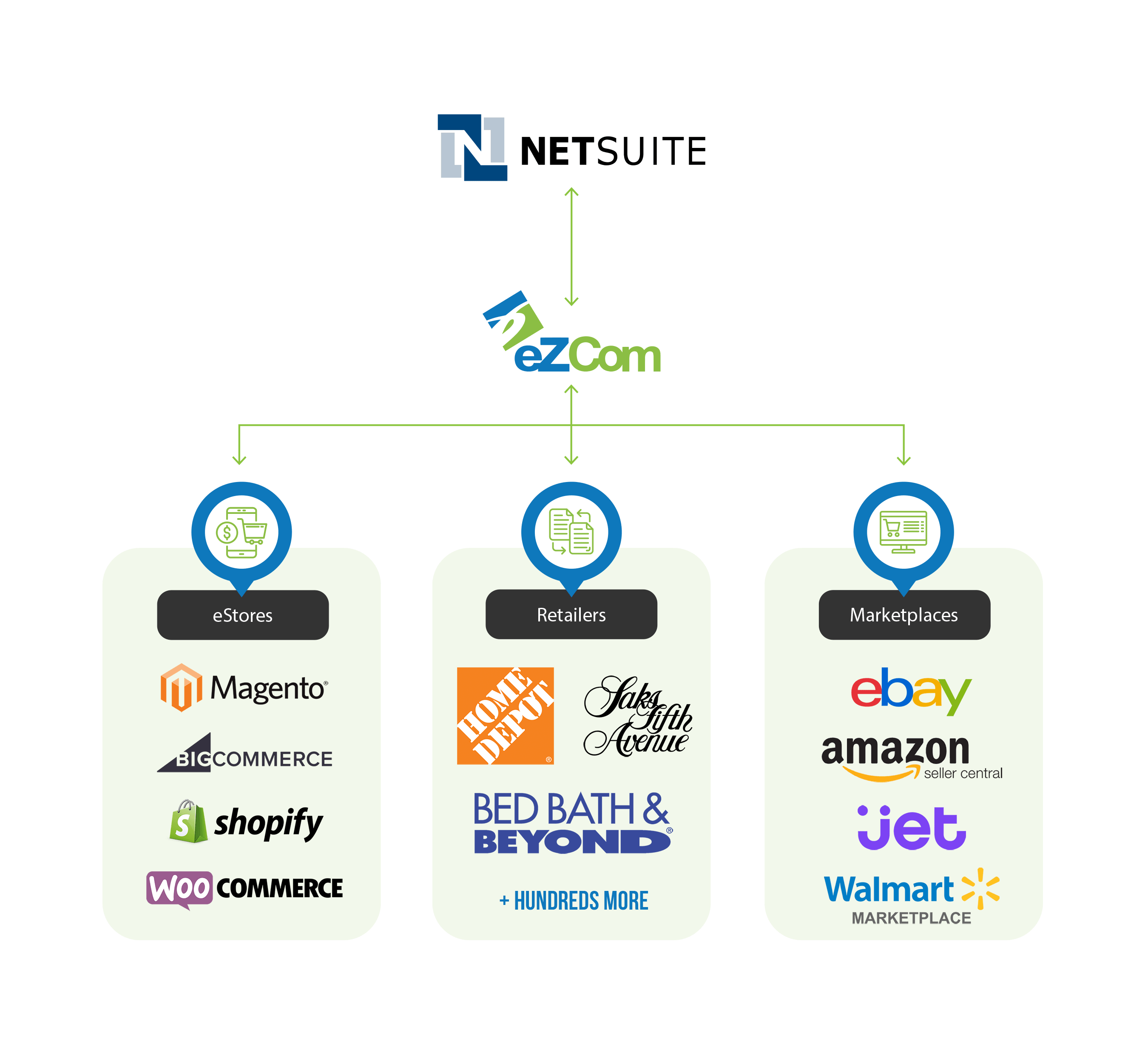 Infographic of eZCom EDI NetSuite Integration