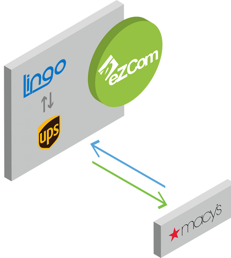 ezcom connects to Macys and UPS
