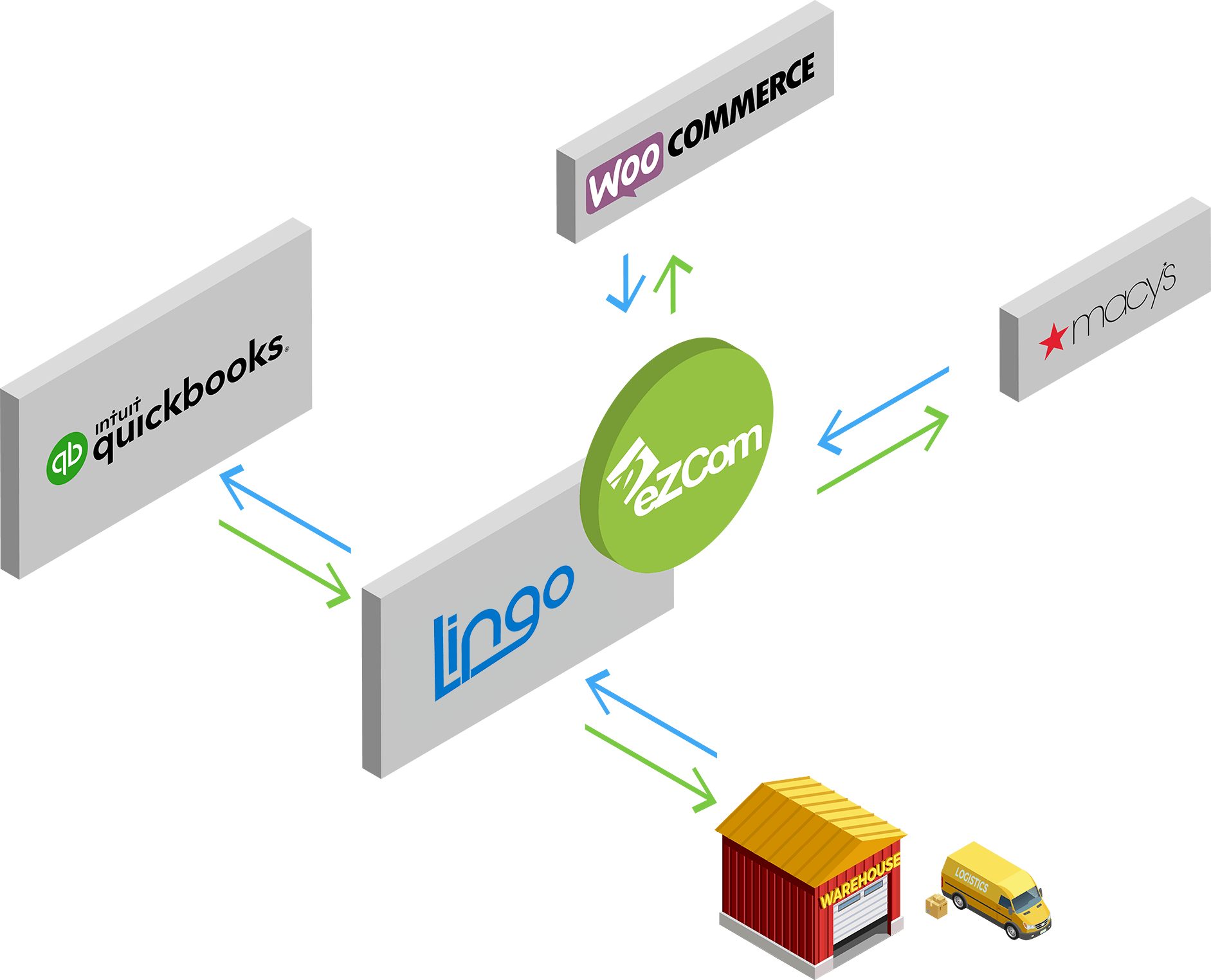 eZCom Connects to Retial, eCommerce, QuickBooks, and 3PLs