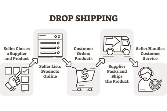 Drop Shipping Thumbnail