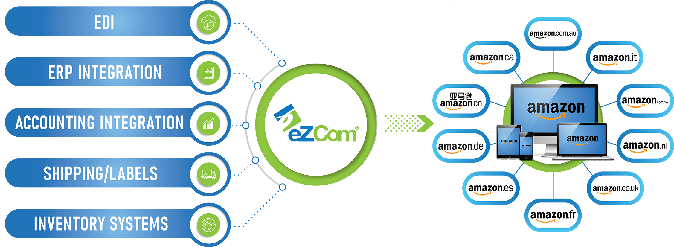eZCom connecting to Amazons from around the world