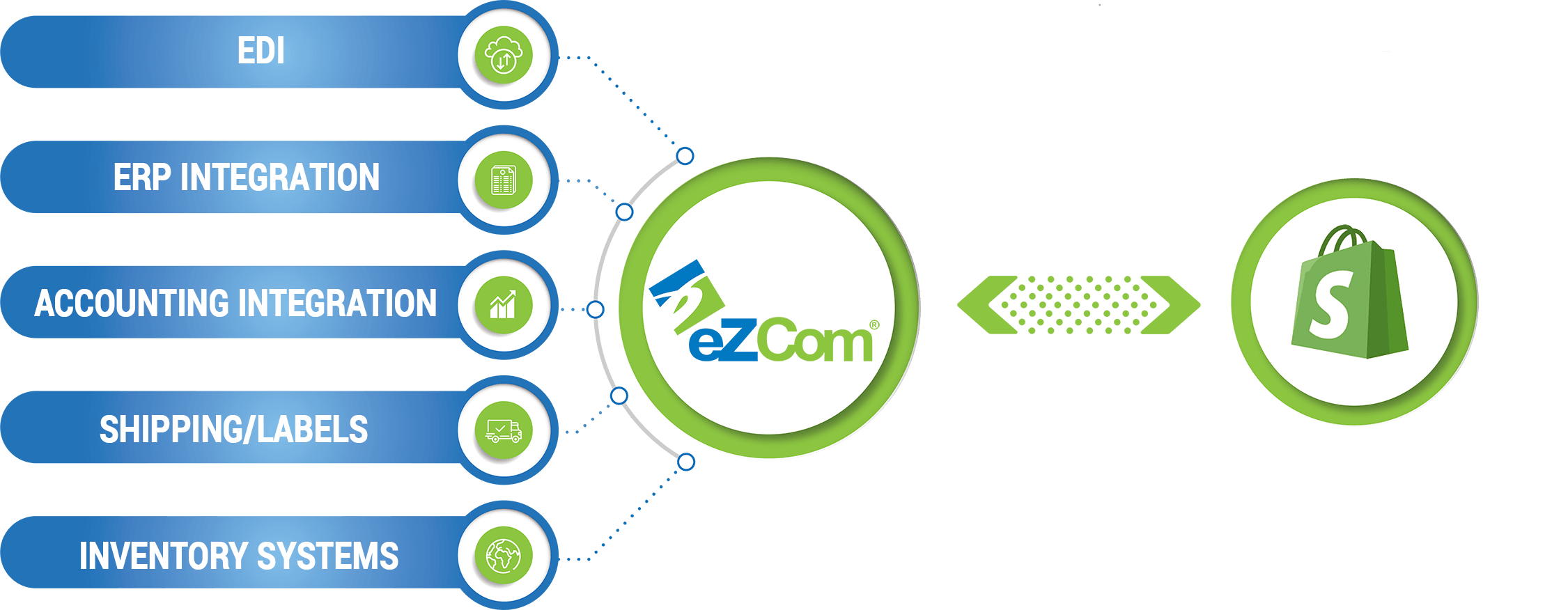 Shopify Connected to eZCom