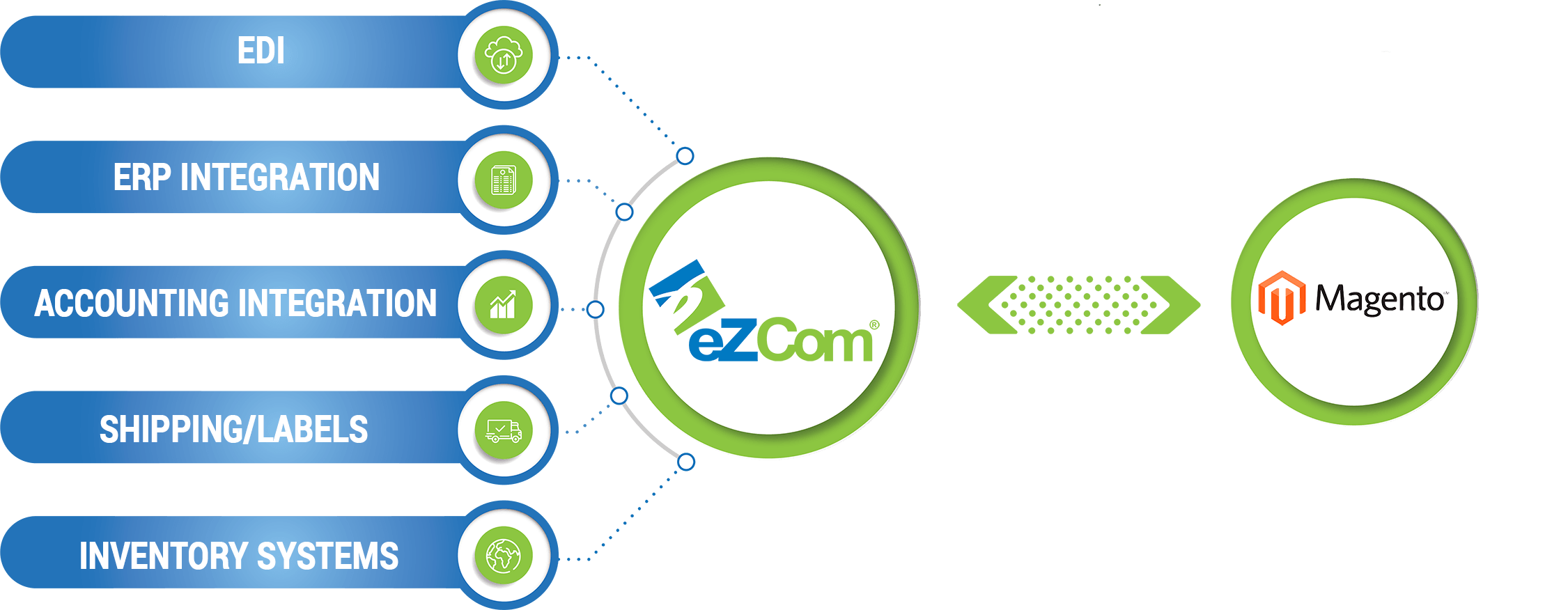 Magento Connector to eZCom