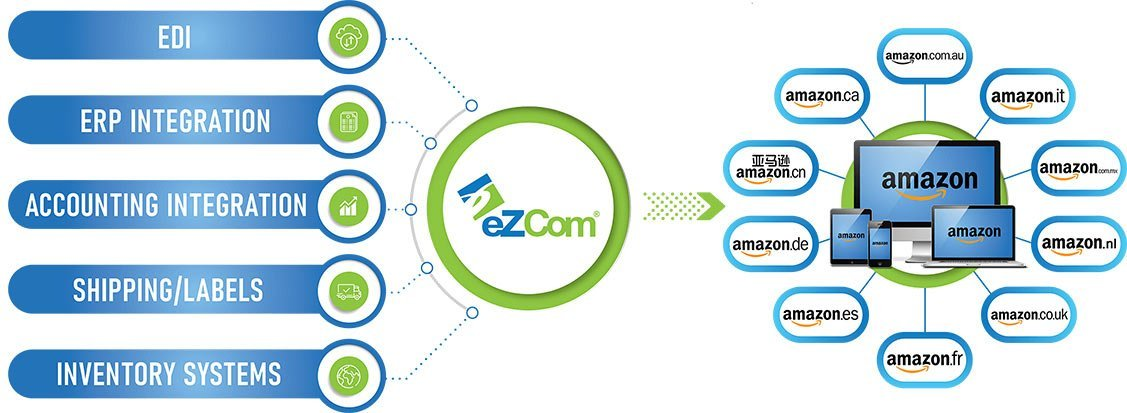 Amazon Connected to eZCom