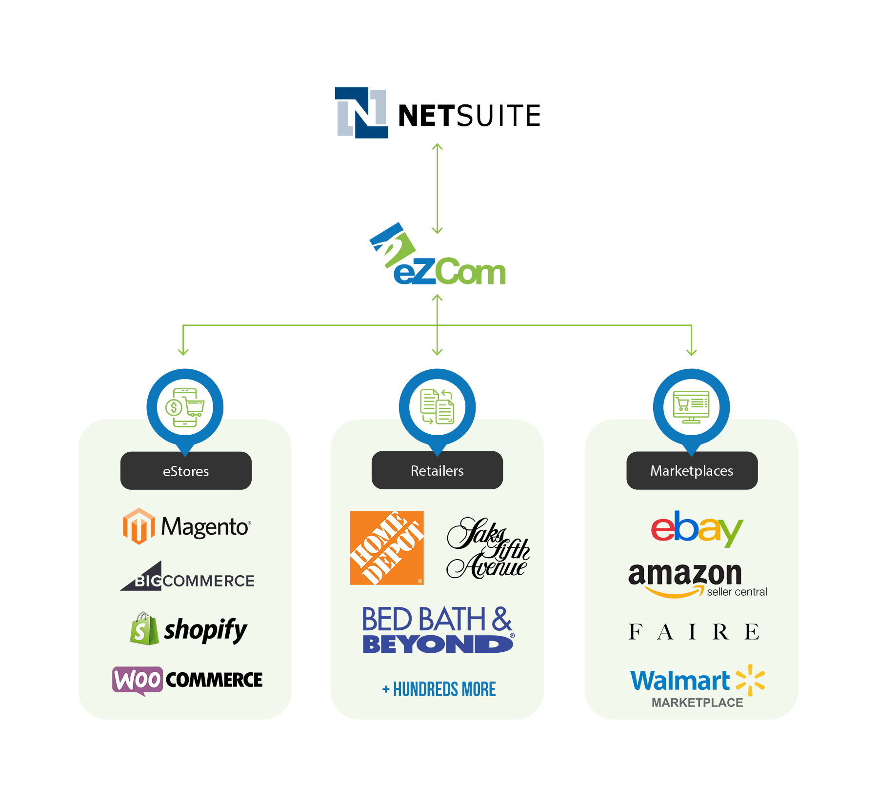 NetSuite Connecting to eZCom and other Sales Channels